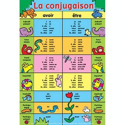 Conjugaison Verbe Francais Verbes Irreguliers Indicatif Subjonctif Auxiliaire Pearltrees